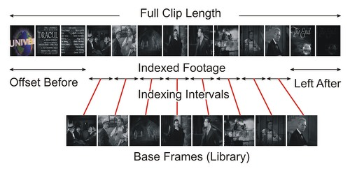 Video Offset Time. What is it?